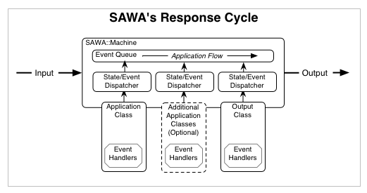 SAWA's Basic Application Flow